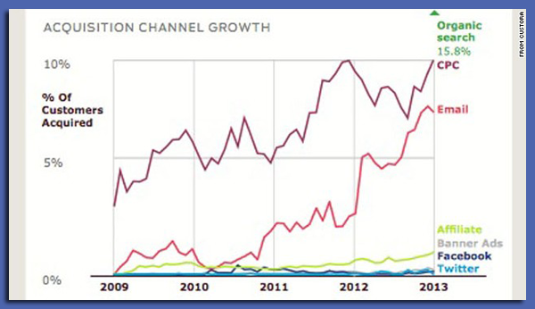 image for acquistion channel growth
